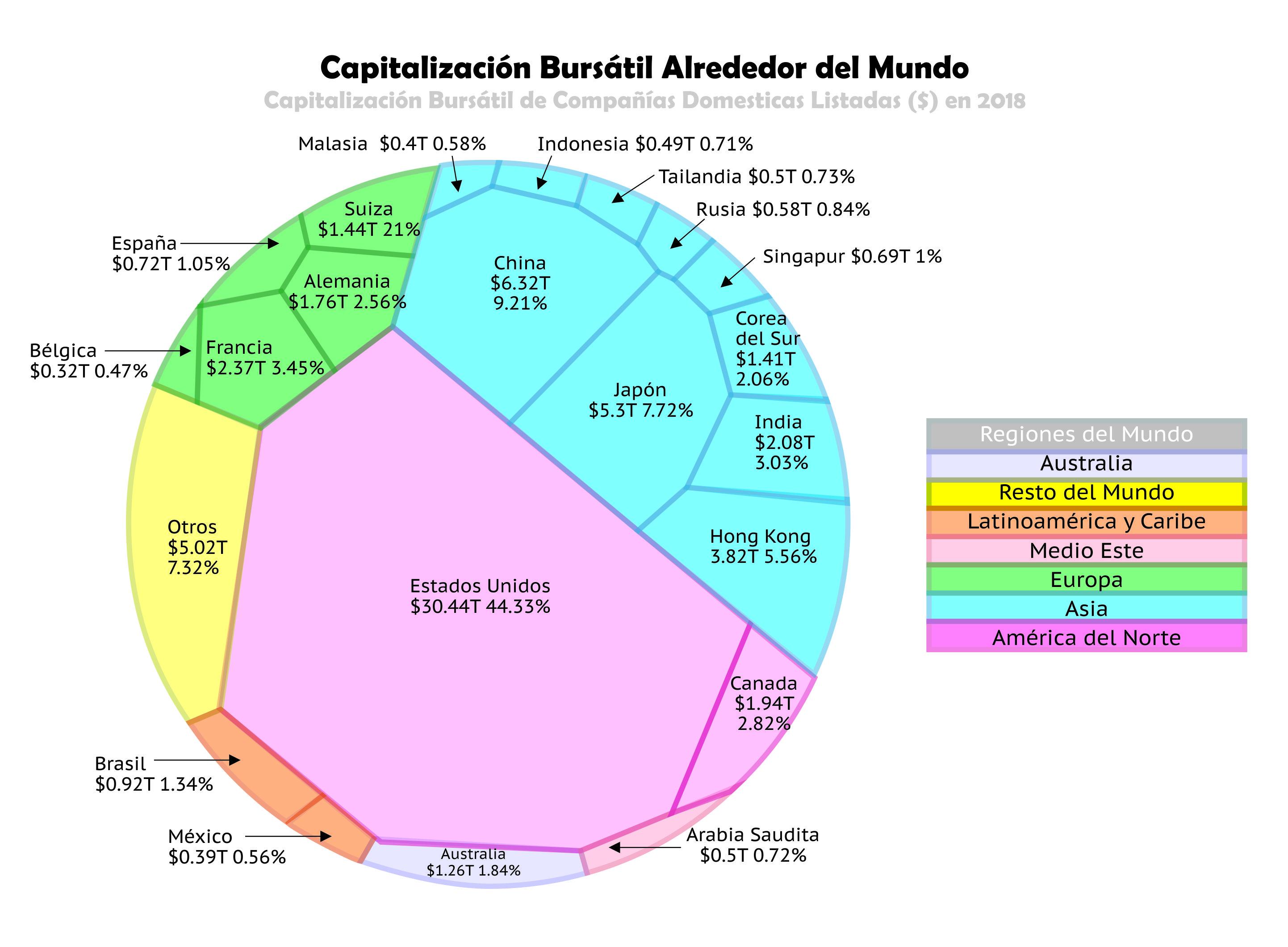 Capitalización Bursátil alrededor del mundo